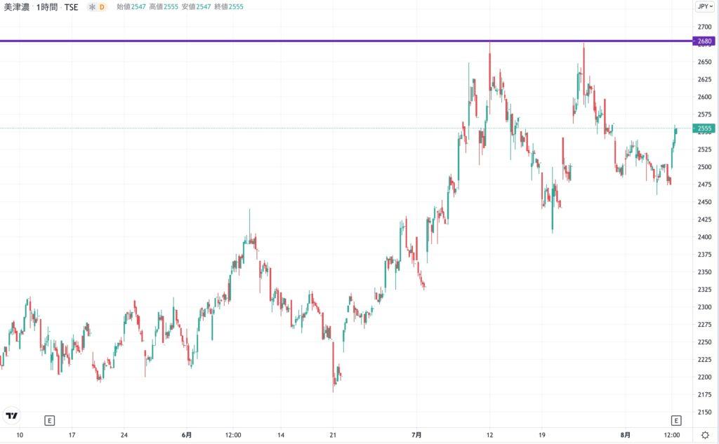 ミズノの株価チャート