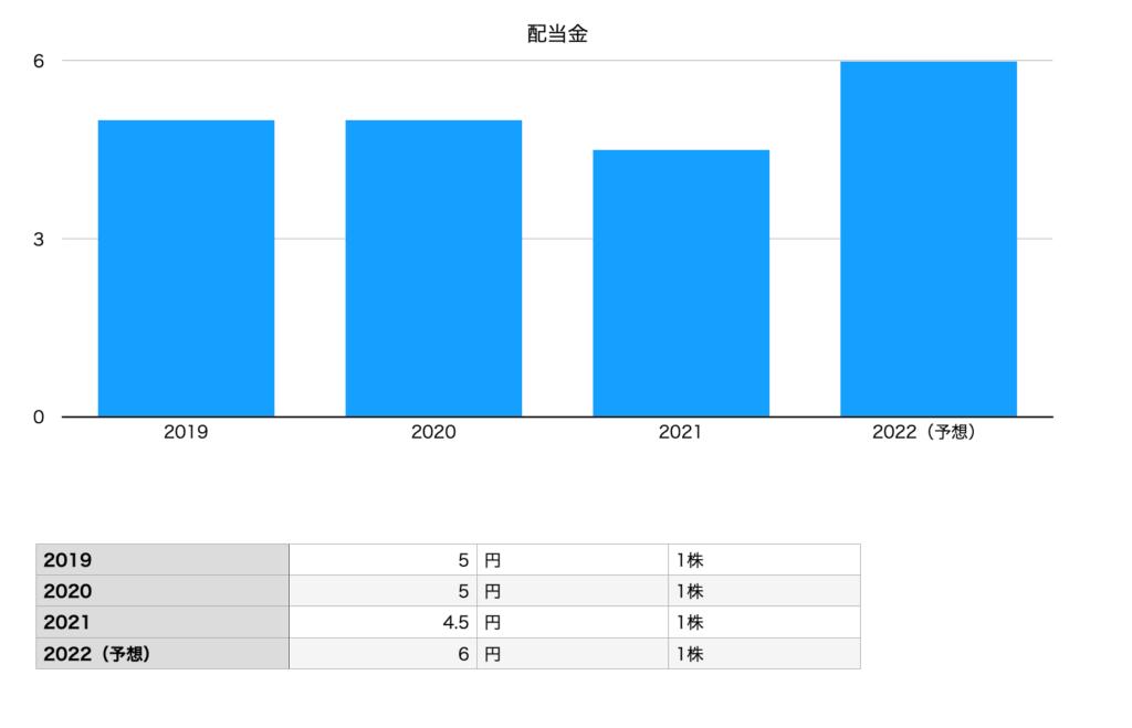 ヨネックスの配当金チャート(2019年〜2022年予想)