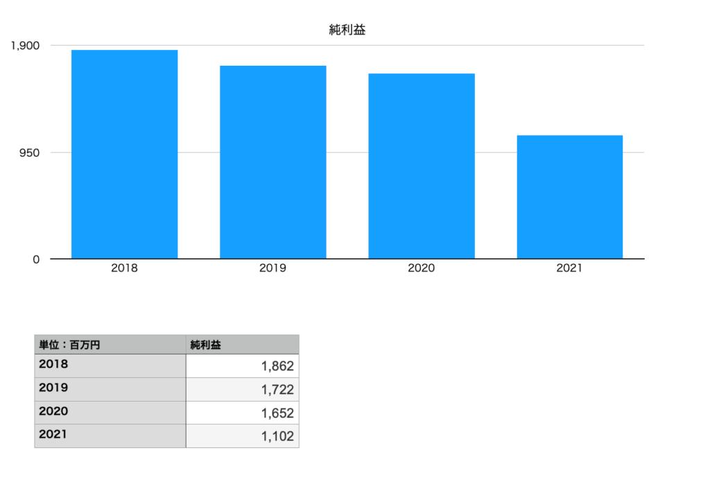 ヨネックスの純利益(2018年〜2021年)