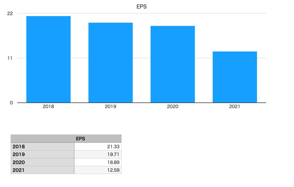 ヨネックスのEPS(2018年〜2021年)