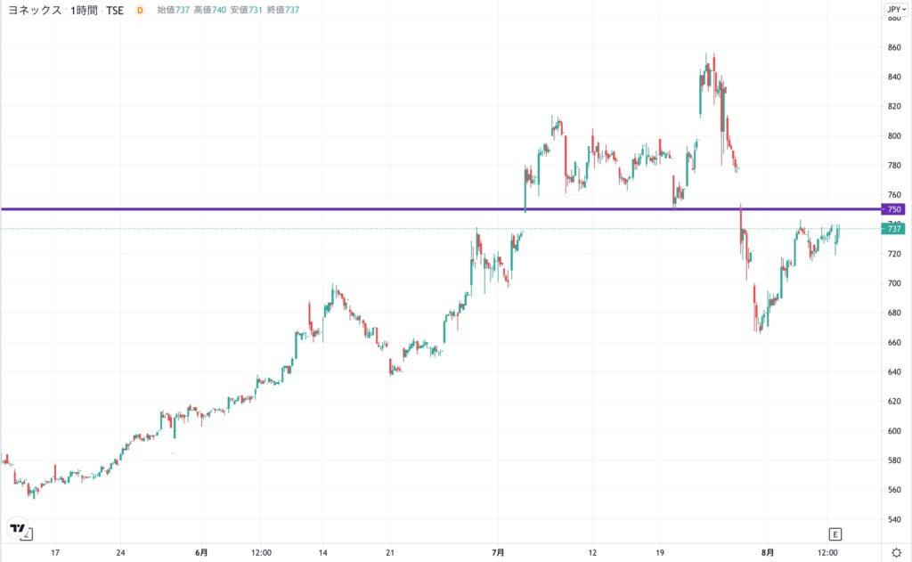 ヨネックスの株価チャート(3ヶ月)
