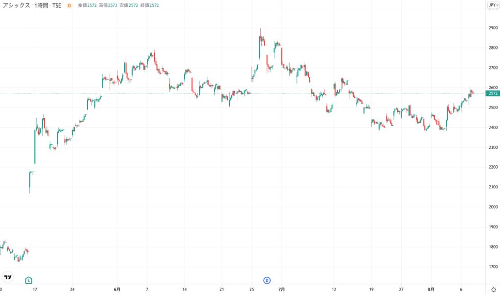 アシックスの株価チャート(3ヶ月)