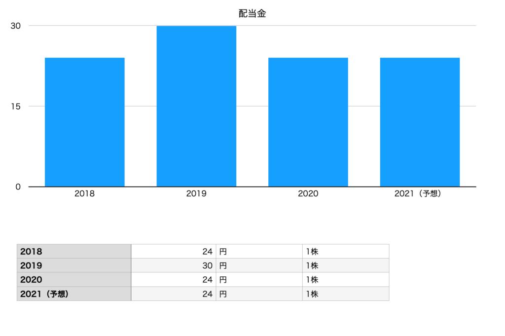 アシックス の配当金(2018年〜2021年予想)