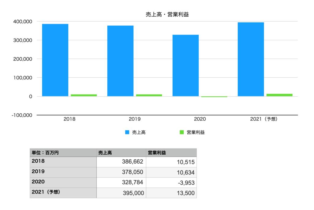 アシックスの業績(売上高・営業利益)2018年〜2021年予想