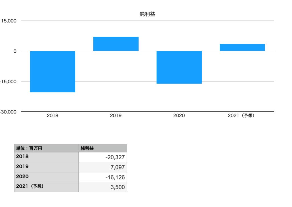 アシックスの純利益(2018年〜2021年予想)