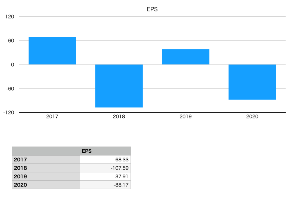 アシックスのEPS(2017年〜2020年)