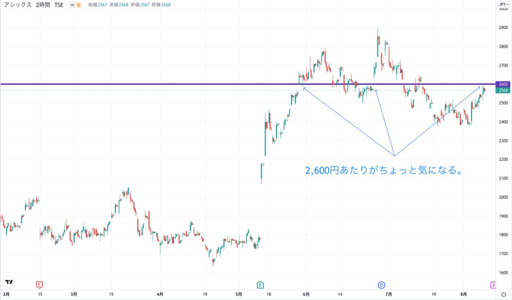 アシックスの株価チャート(6ヶ月)