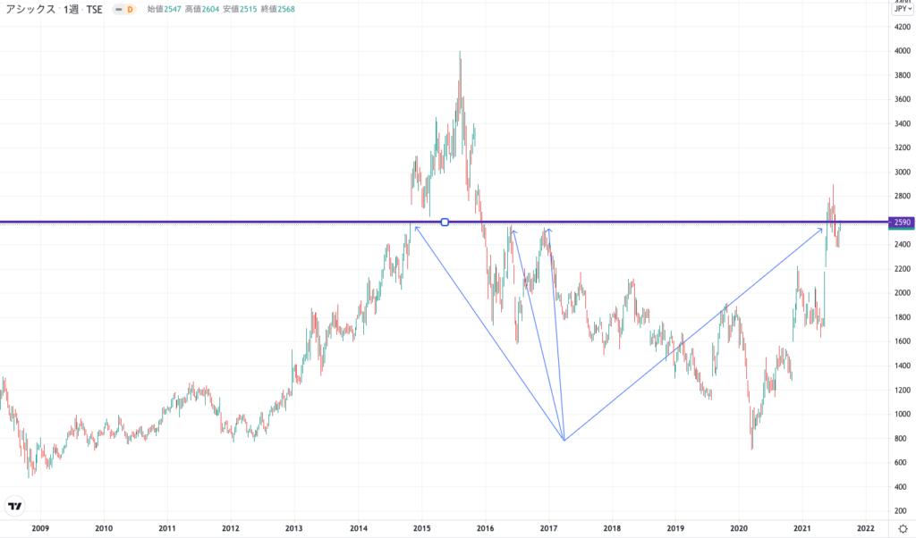 アシックスの株価チャート