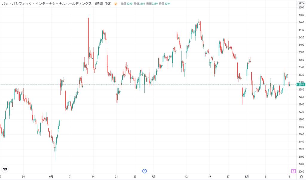 パン・パシフィック・インターナショナルホールディングスの株価チャート(3ヶ月)
