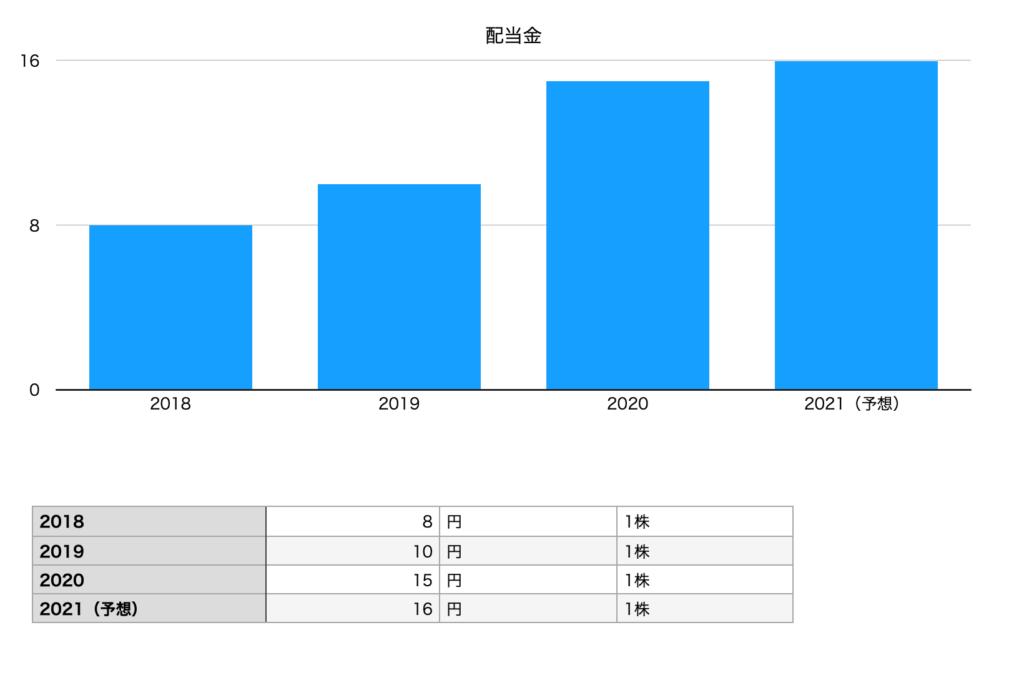パン・パシフィック・インターナショナルホールディングスの配当金ちゃーと(2018年〜2021年予想)