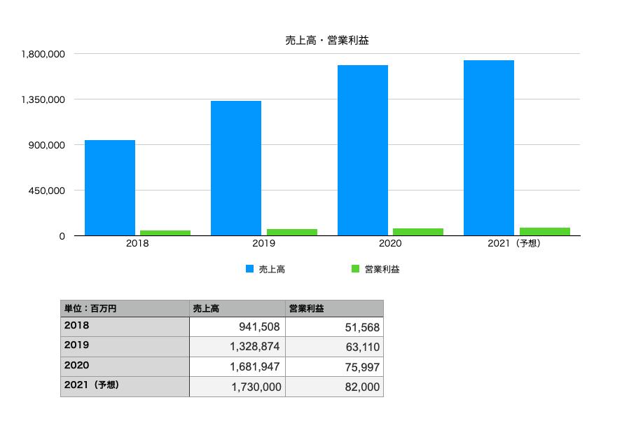 パン・パシフィック・インターナショナルホールディングスの業績(売上・営業利益):2018年〜2021年