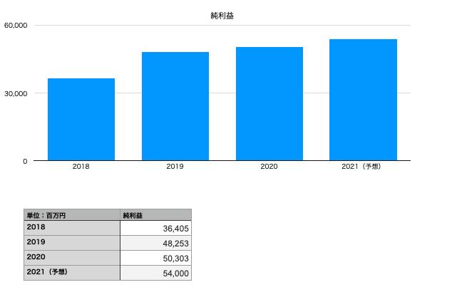 パン・パシフィック・インターナショナルホールディングスの純利益(2018年〜2021年予想)