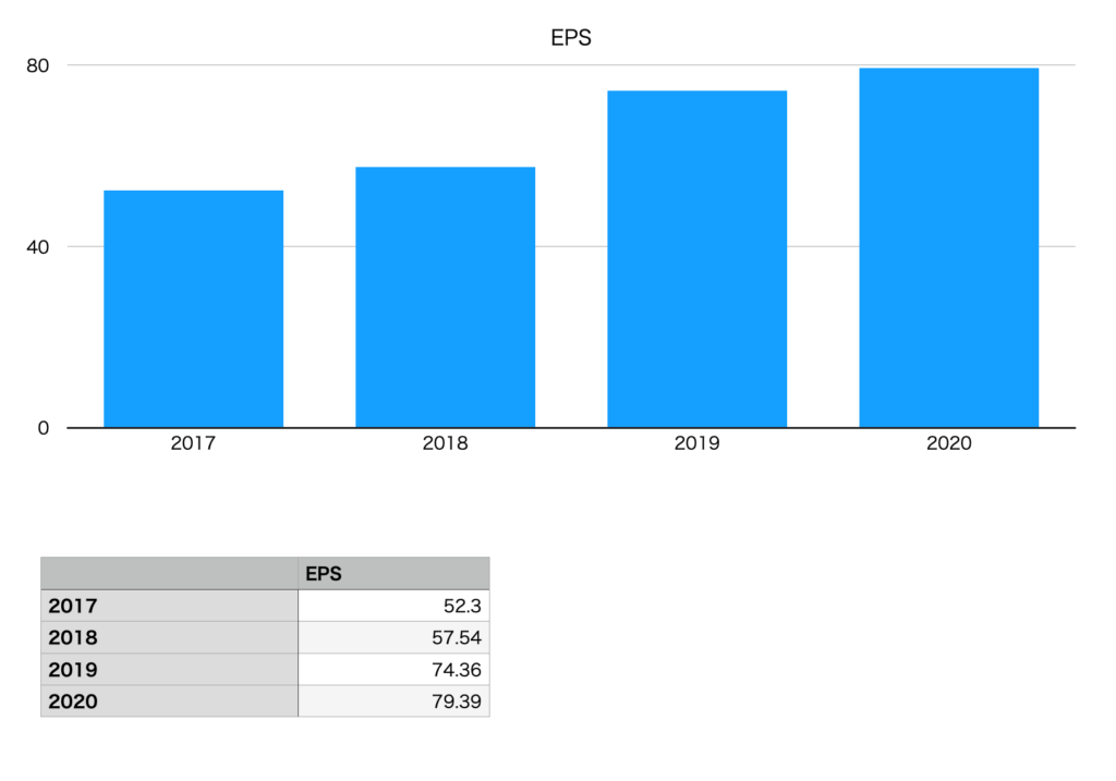パン・パシフィック・インターナショナルホールディングスのEPS(2017年〜2020年)