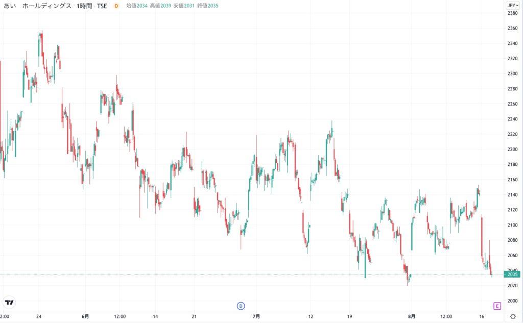 あいホールディングスの株価チャート(3ヶ月)