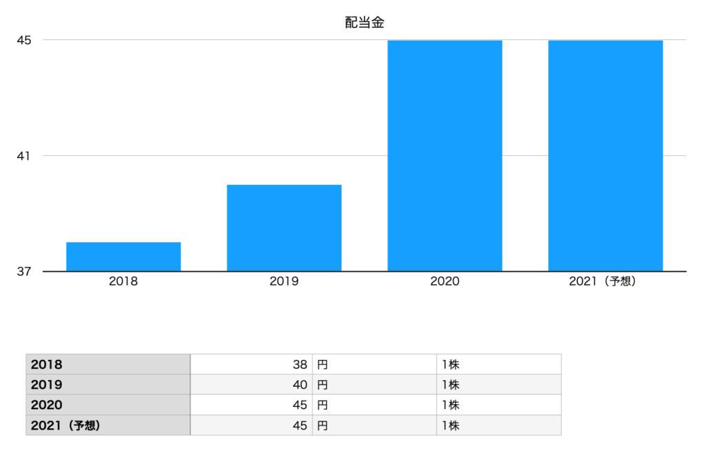 あいホールディングスの配当金(2018年〜2021年)