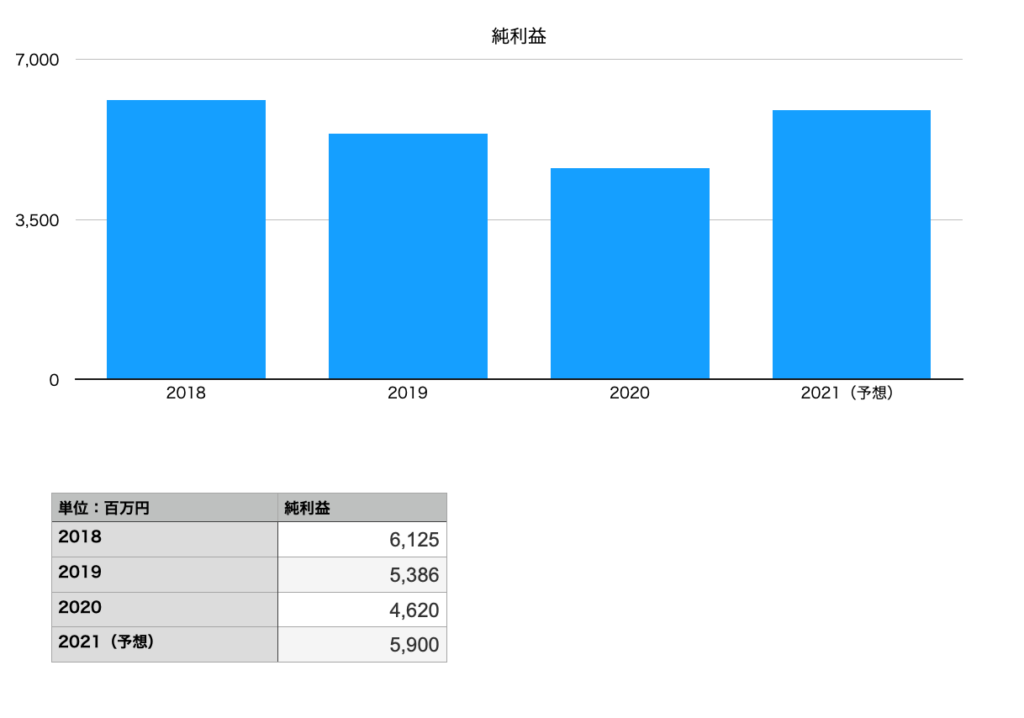 あいホールディングスの純利益(2018年〜2021年予想)