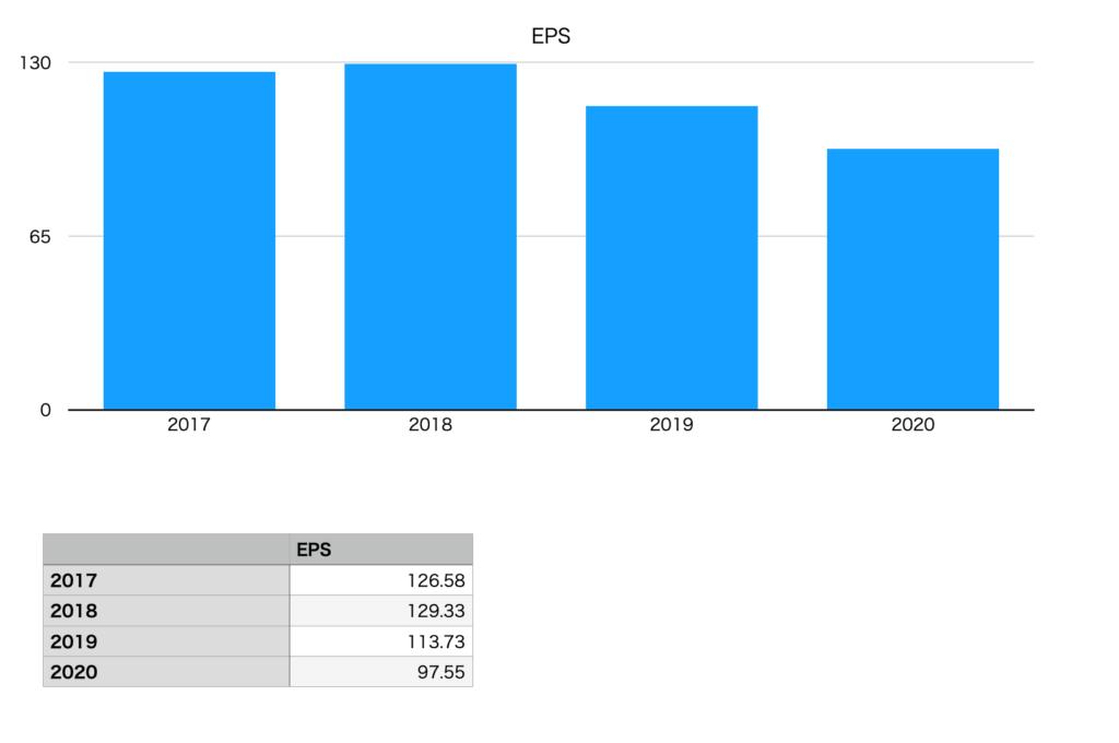 あいホールディングスのEPS(2017年〜2020年)