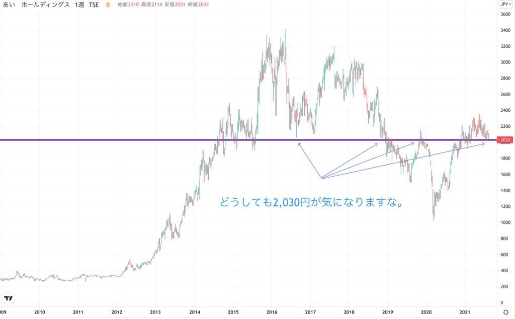 あいホールディングスの株価