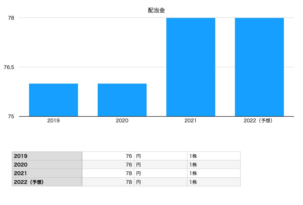 オリックスの配当金(2019年〜2022年予想)