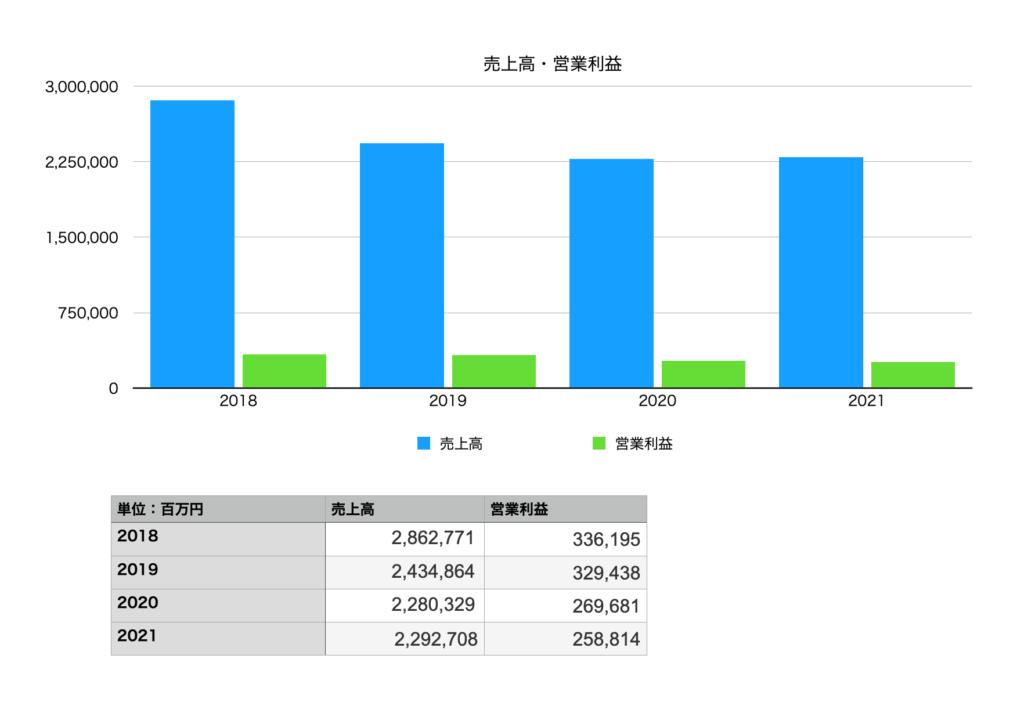 オリックスの売上・営業利益(2018年〜2021年)