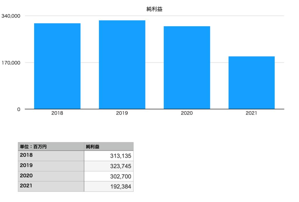 オリックスの純利益(2018年〜2021年)