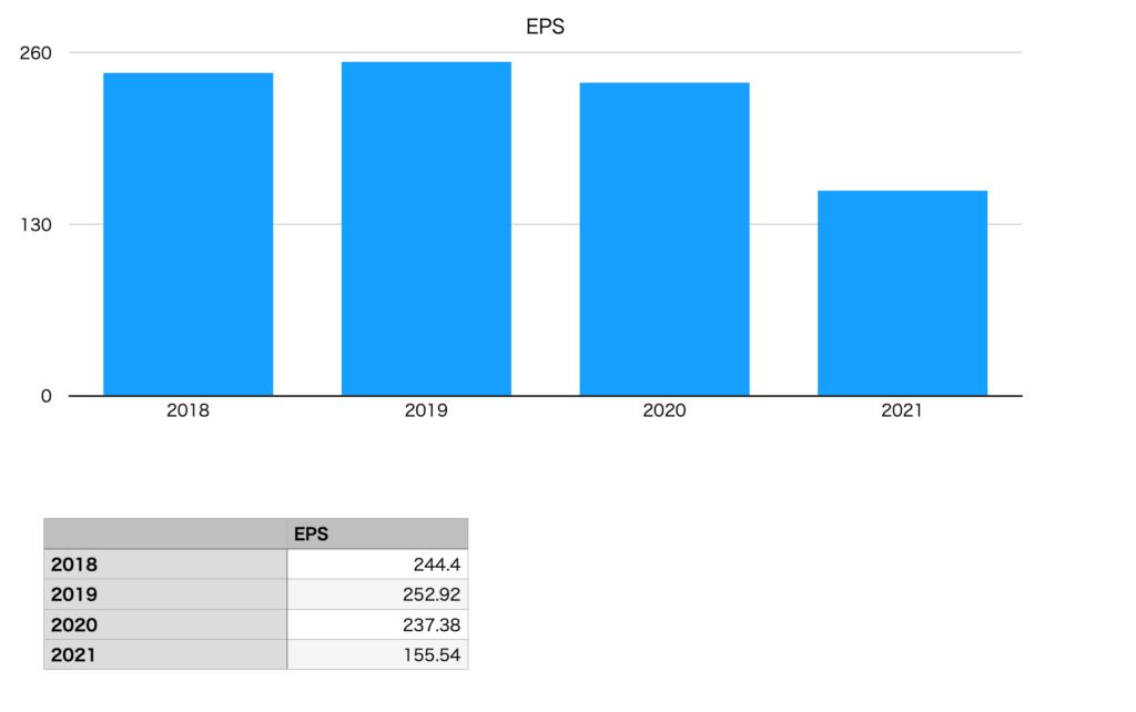 オリックスのEPS(2018年〜2021年)
