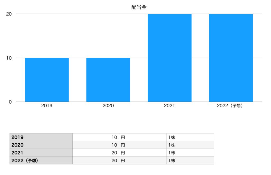 タカショーの配当金(2019年〜2022年予想)