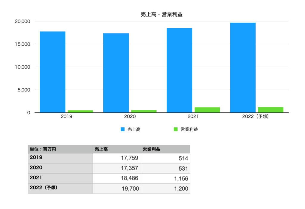 タカショーの業績(売上高・営業利益)2019年〜2022年予想