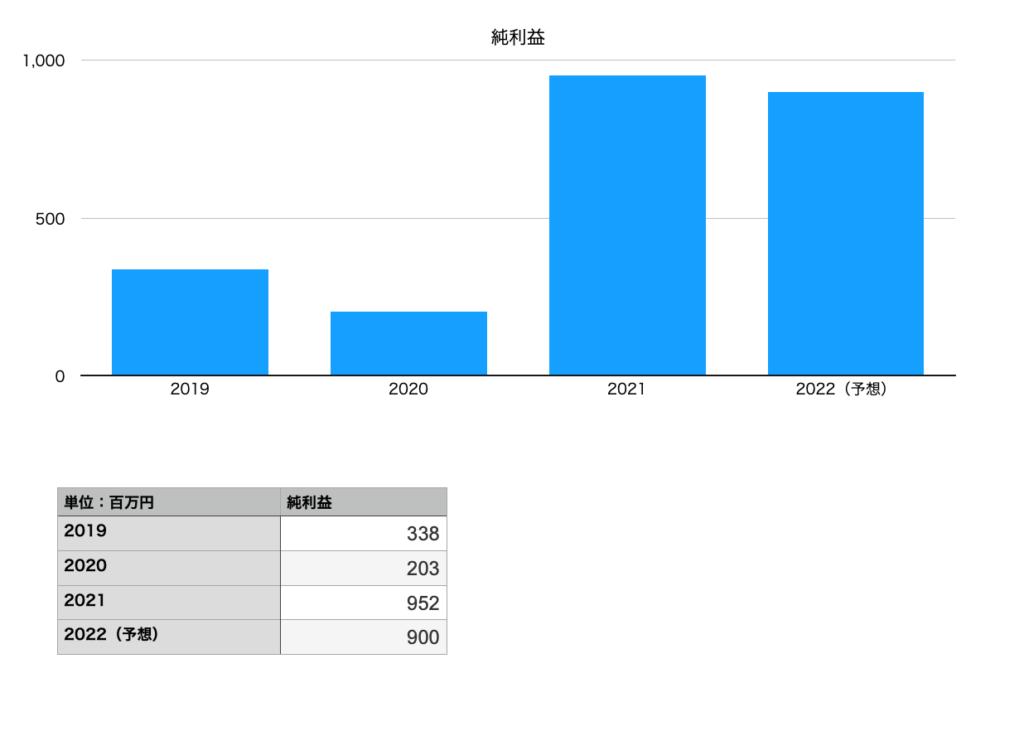 タカショーの純利益(2019年〜2022年)