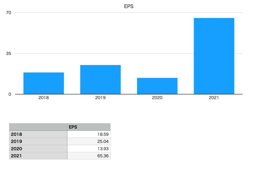 タカショーのEPS(2018年〜2021年)