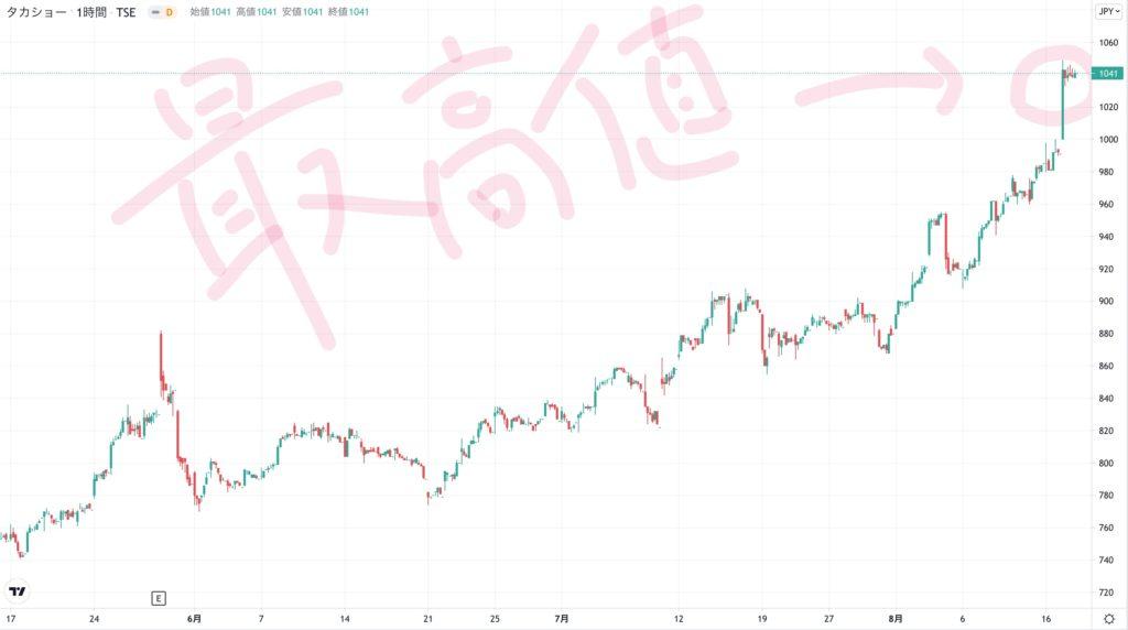 タカショーの株価チャート(3ヶ月)