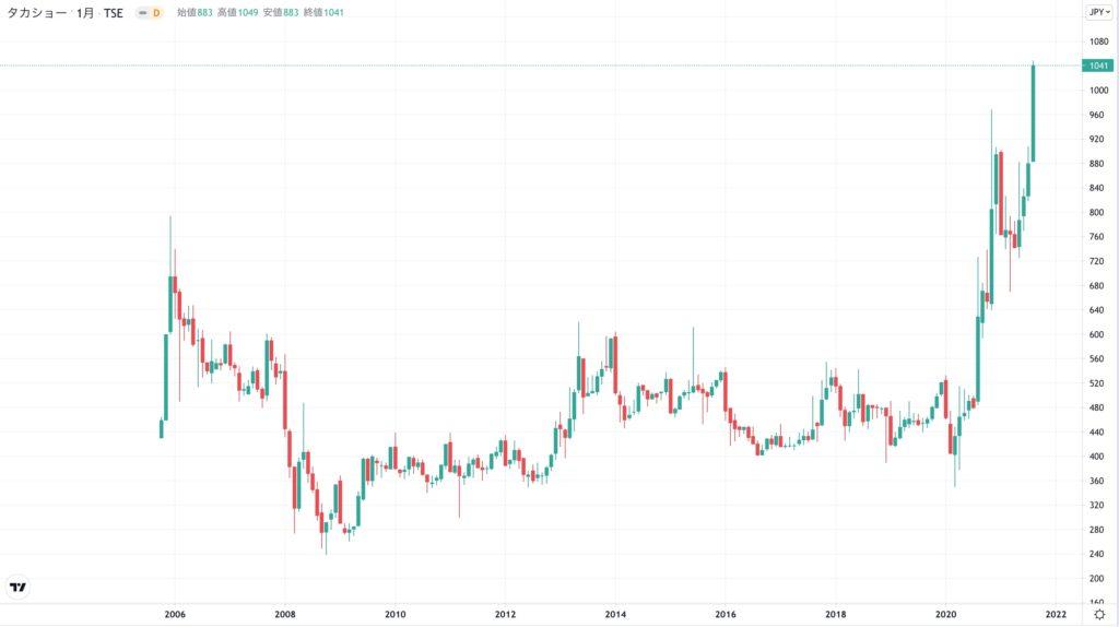 タカショーの株価チャート