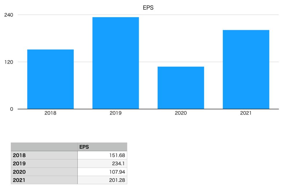 ダイドーグループホールディングスのEPS(2018年〜2021年)