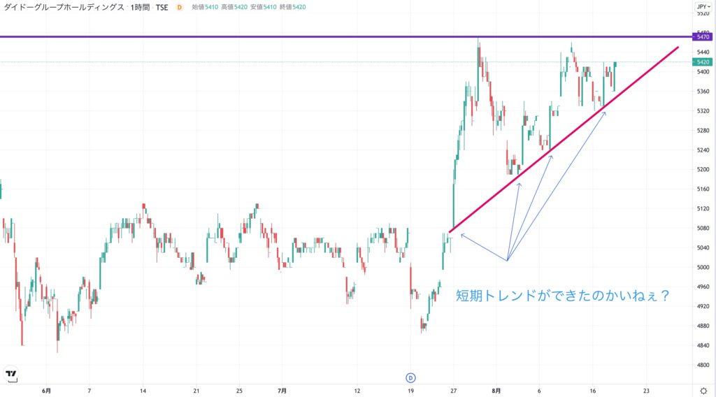 ダイドーグループホールディングスの株価チャート(3ヶ月)