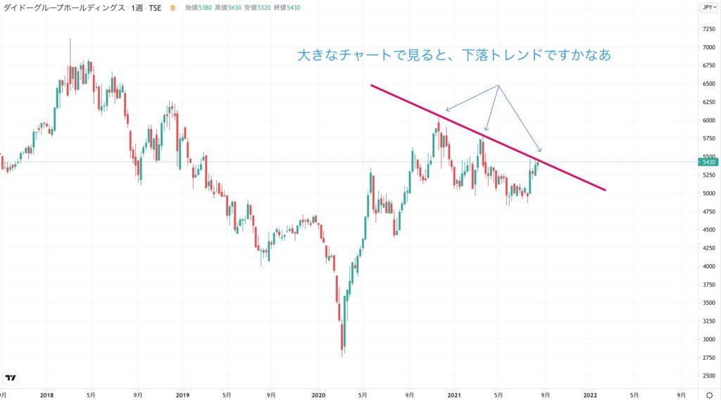 ダイドーグループホールディングスの株価チャート