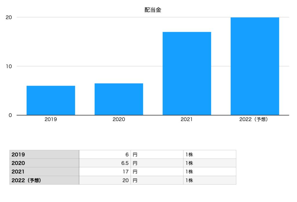 ラクーンホールディングスの配当金(2019年〜2022年予想)