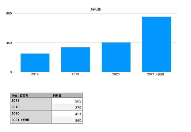 ラクーンホールディングスの純利益(2018年〜2021年予想)