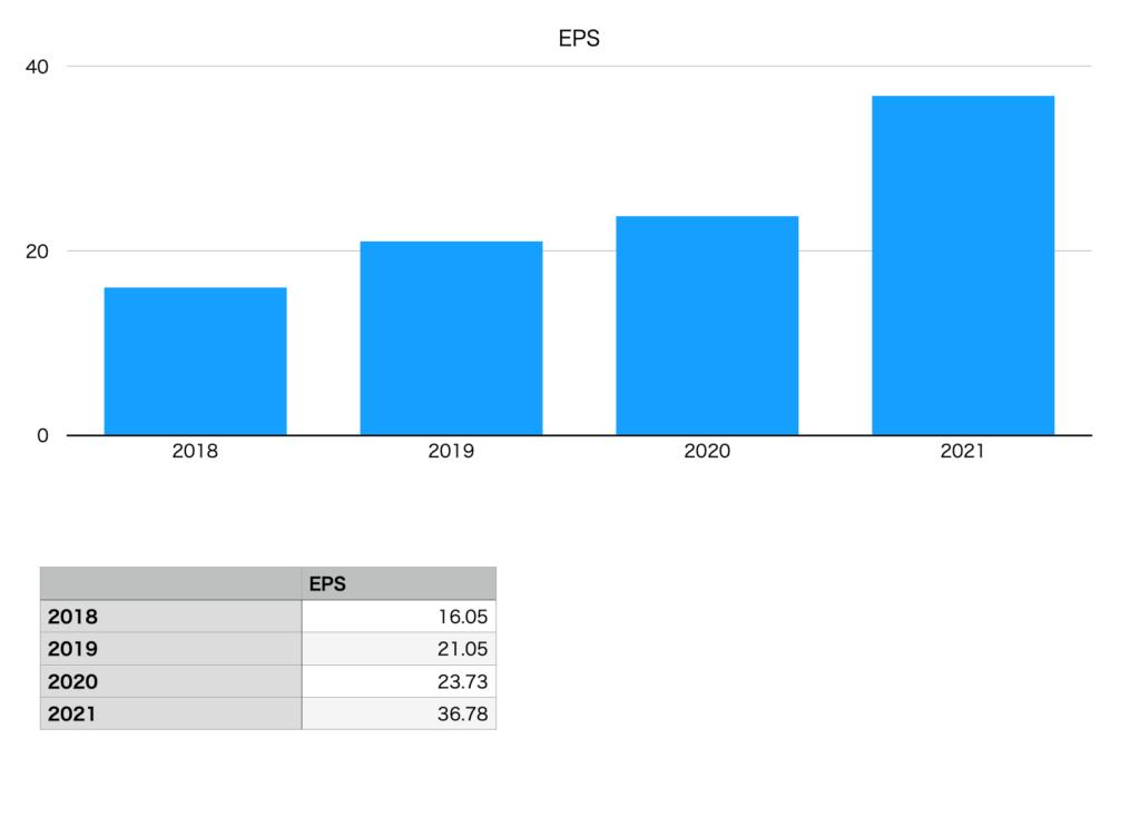 ラクーンホールディングスのEPS(2018年〜2021年)
