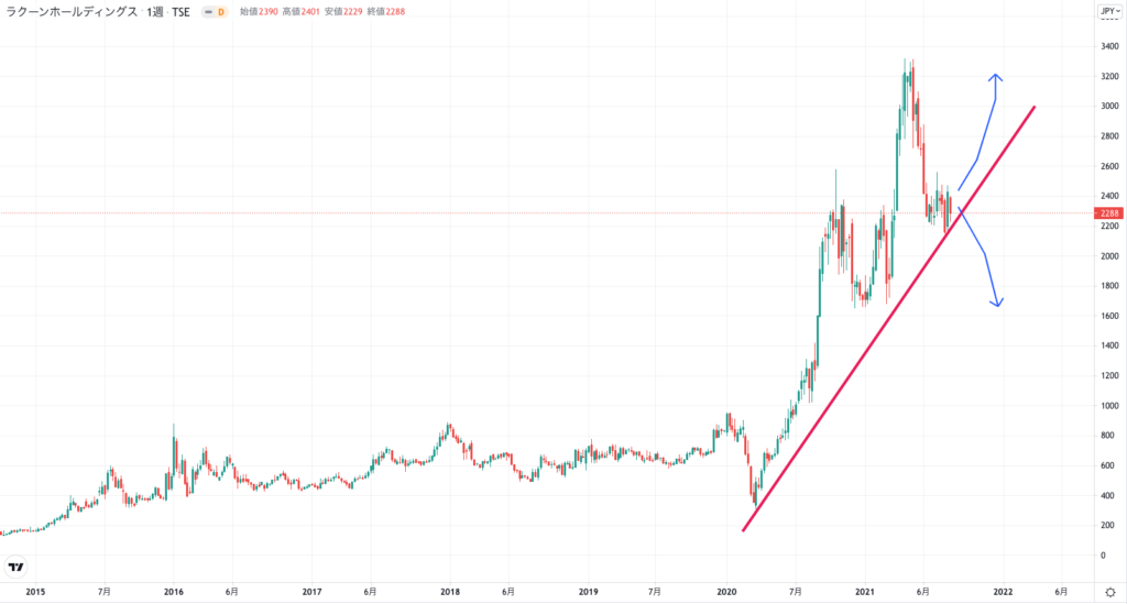 ラクーンホールディングスの株価チャート