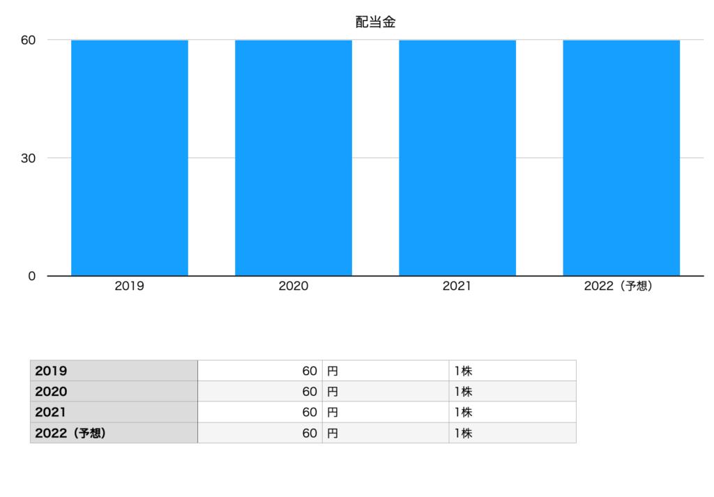 ダイドーグループホールディングスの配当金(2019年〜2022年予想)