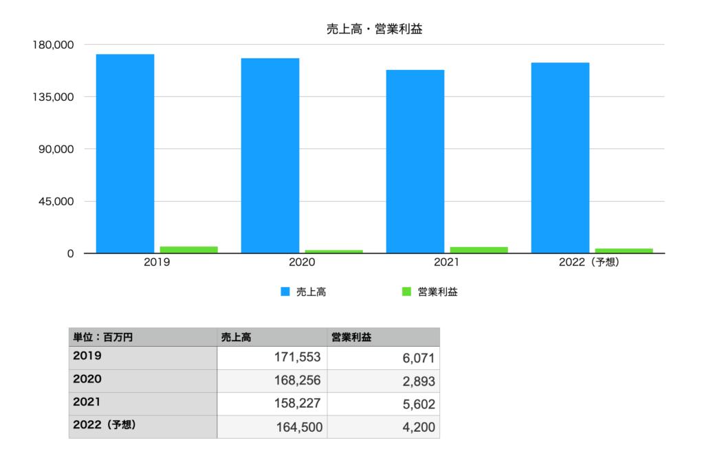 ダイドーグループホールディングスの売上・営業利益(2019年〜2022年予想)