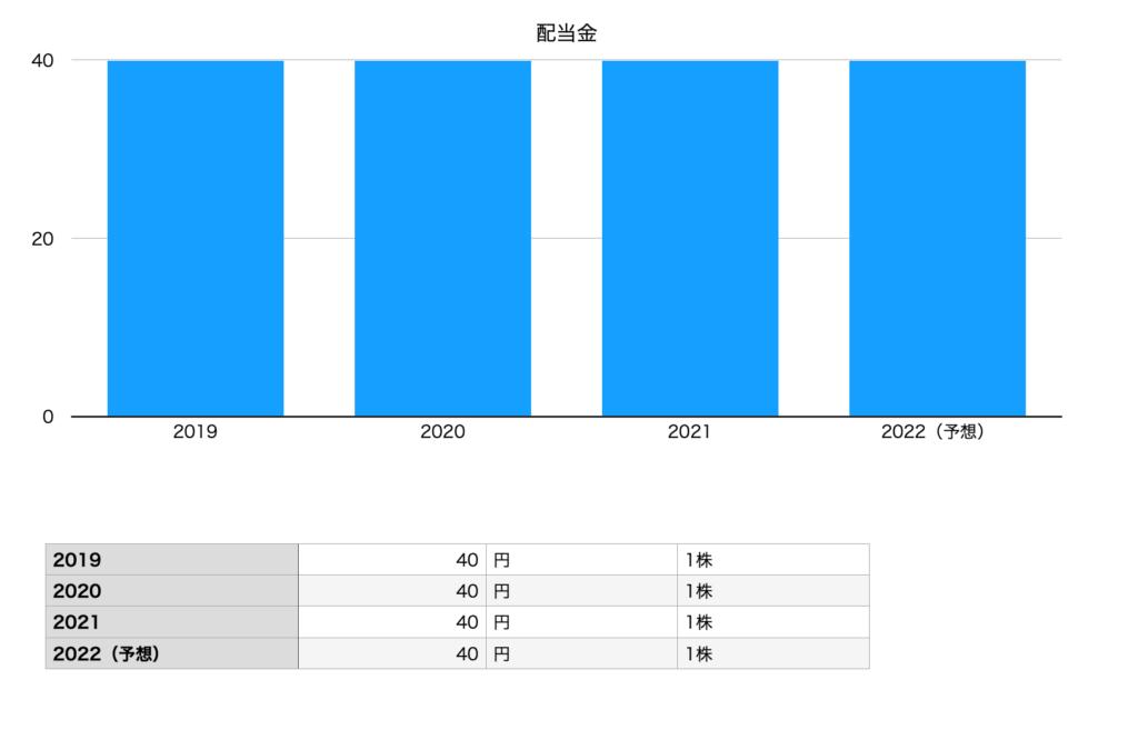 伊藤園の配当金チャート(2019年〜2022年予想)