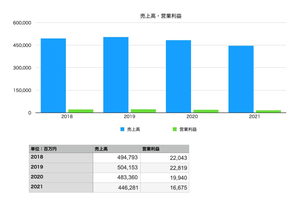 伊藤園の業績(売上・営業利益):2018年〜2021年