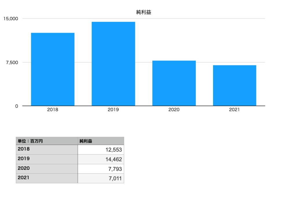 伊藤園の純利益(2018年〜2021年)