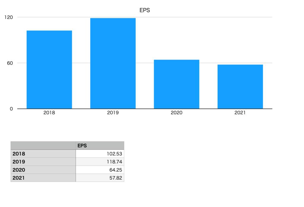 伊藤園のEPS(2018年〜2021年)