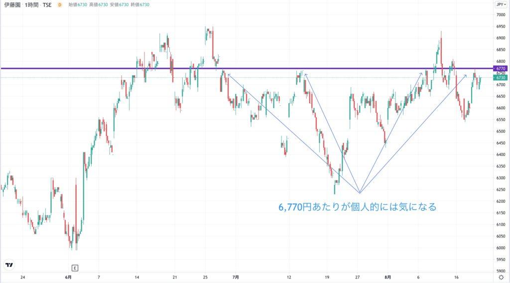 伊藤園の株価チャート(3ヶ月)