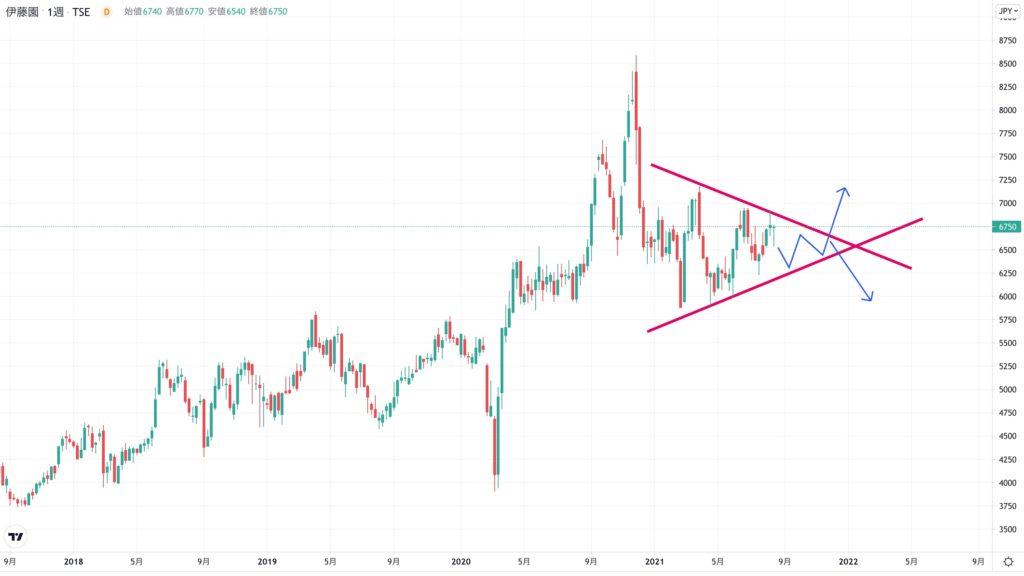 伊藤園の株価チャート