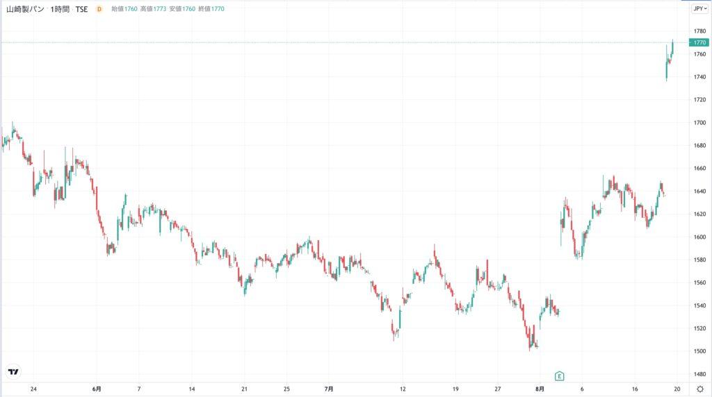 山崎製パンの株価チャート(3ヶ月)