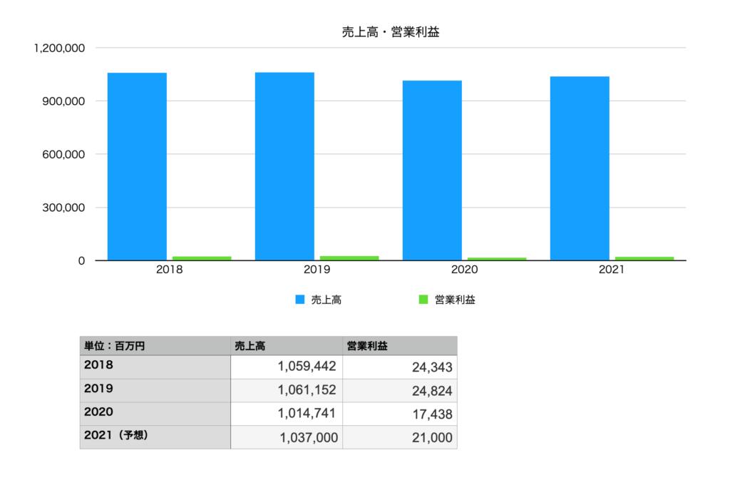 山崎製パンの業績(売り上げ・営業利益):2018年〜2021年予想