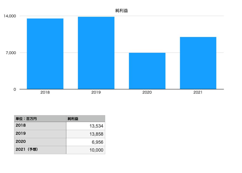 山崎製パンの純利益(2018年〜2021年予想まで)